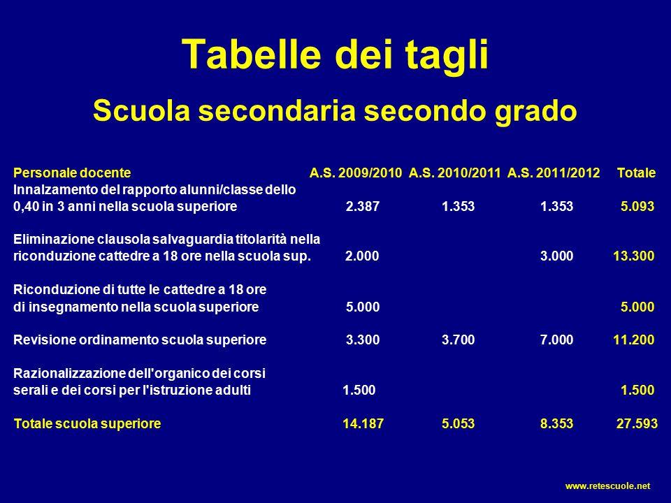 Tabelle dei tagli Scuola secondaria secondo grado Personale docenteA.S. 2009/2010A.S. 2010/2011A.S. 2011/2012 Totale Innalzamento del rapporto alunni/