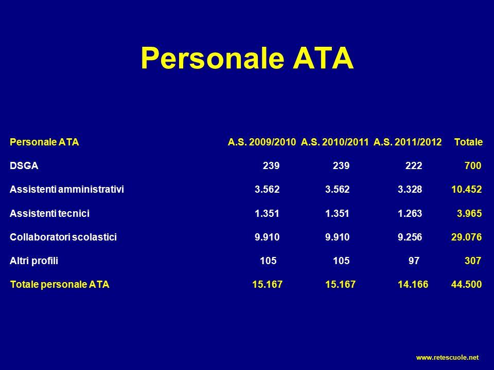 Personale ATA Personale ATAA.S. 2009/2010A.S. 2010/2011A.S. 2011/2012 Totale DSGA 239 239 222 700 Assistenti amministrativi 3.5623.5623.328 10.452 Ass