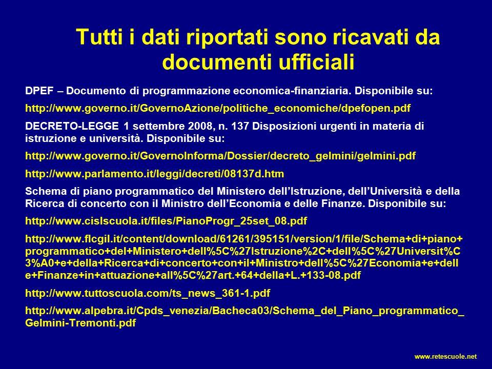 Tutti i dati riportati sono ricavati da documenti ufficiali DPEF – Documento di programmazione economica-finanziaria. Disponibile su: http://www.gover