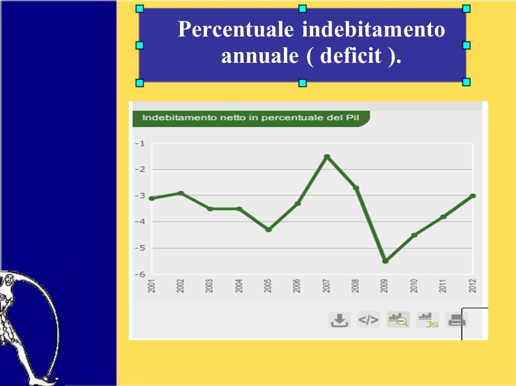 Percentuale indebitamento annuale ( deficit ).