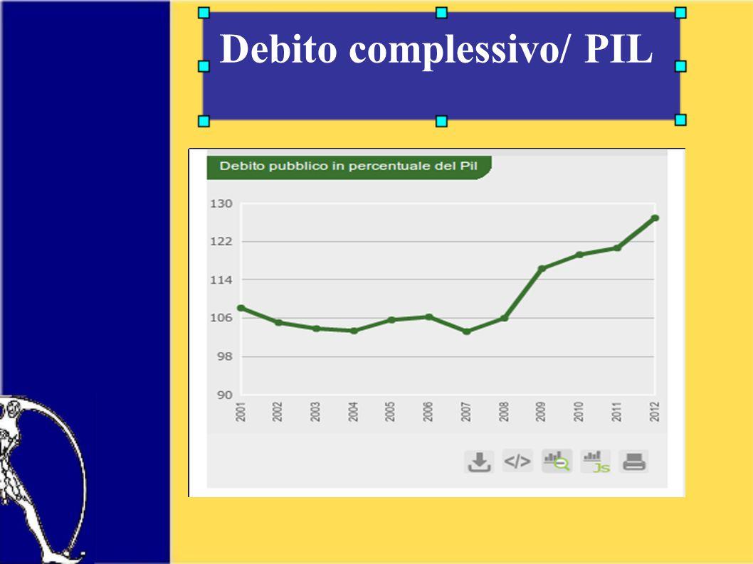 Debito complessivo/ PIL