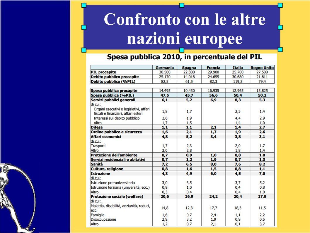Confronto con le altre nazioni europee