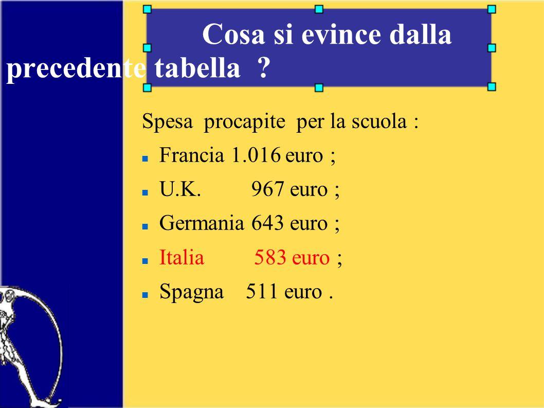 Cosa si evince dalla precedente tabella . Spesa procapite per la scuola : Francia 1.016 euro ; U.K.
