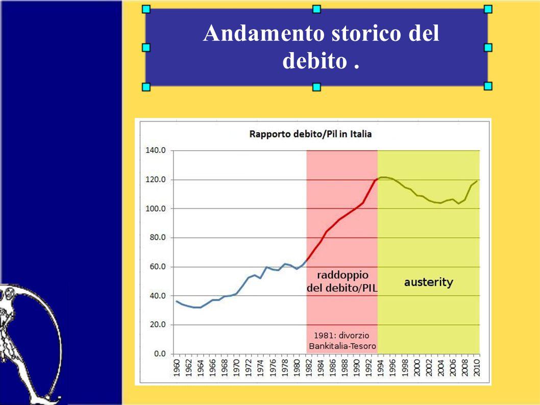 Andamento storico del debito.