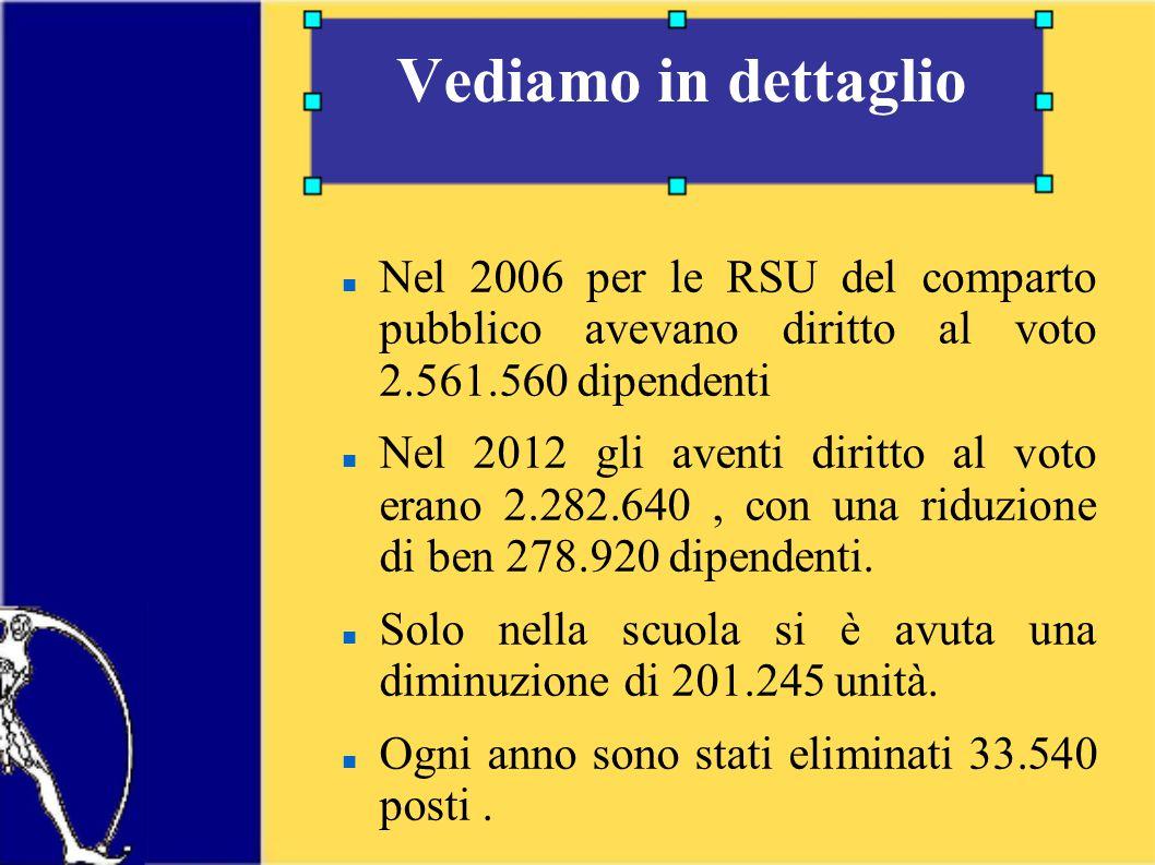 Vediamo in dettaglio Nel 2006 per le RSU del comparto pubblico avevano diritto al voto 2.561.560 dipendenti Nel 2012 gli aventi diritto al voto erano 2.282.640, con una riduzione di ben 278.920 dipendenti.