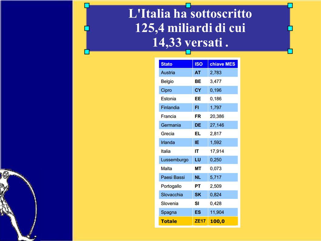 L Italia ha sottoscritto 125,4 miliardi di cui 14,33 versati.