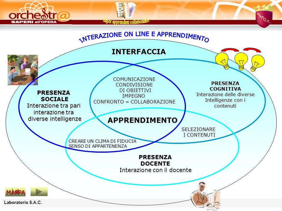 MAPPA CREARE UN CLIMA DI FIDUCIA SENSO DI APPARTENENZA SELEZIONARE I CONTENUTI I CONTENUTI COMUNICAZIONECONDIVISIONE DI OBIETTIVI DI OBIETTIVIIMPEGNO CONFRONTO = COLLABORAZIONE PRESENZA SOCIALE SOCIALE Interazione tra pari interazione tra diverse intelligenze diverse intelligenze PRESENZACOGNITIVA Interazione delle diverse Intelligenze con i contenuti PRESENZADOCENTE Interazione con il docente INTERFACCIA APPRENDIMENTO
