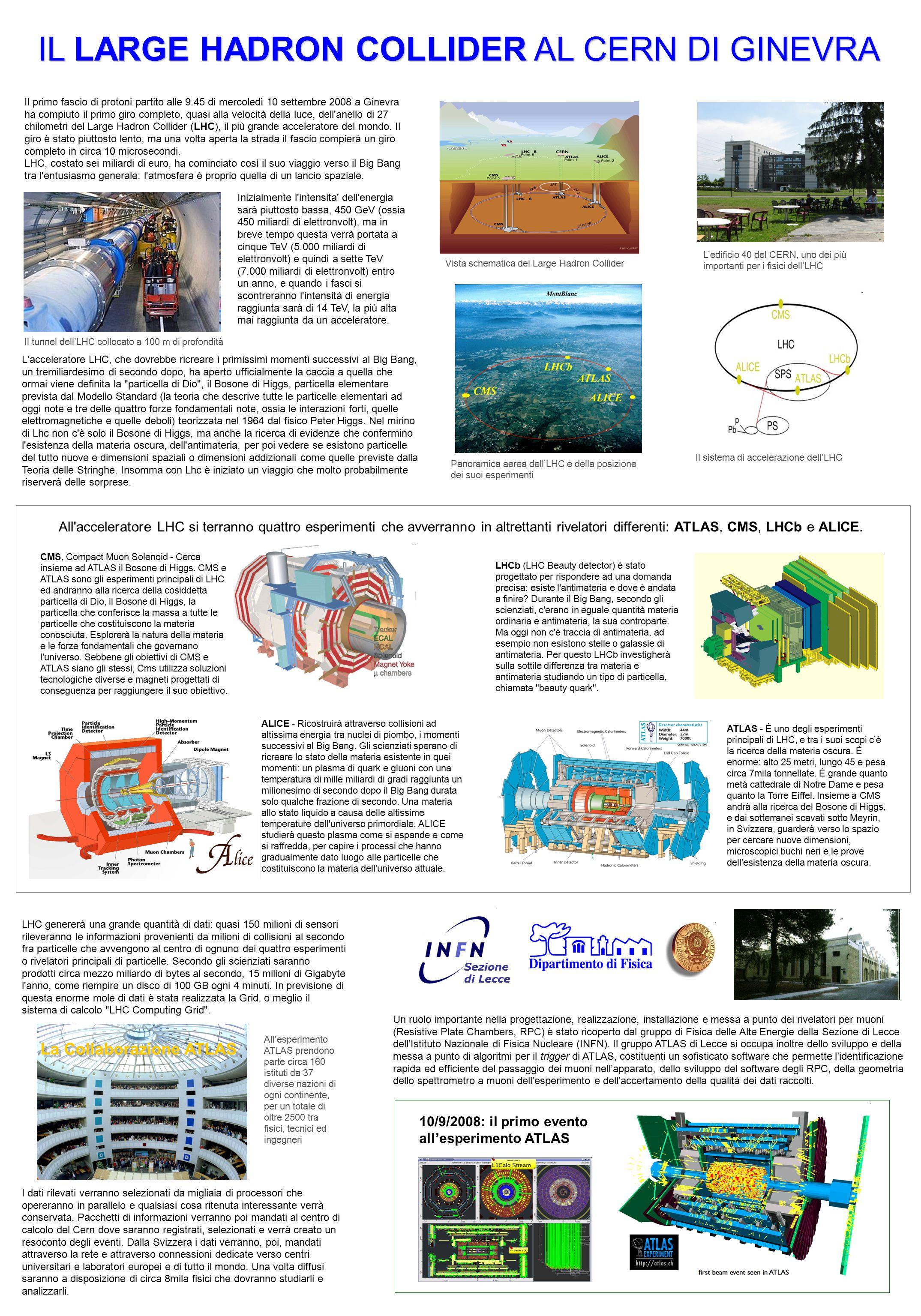 Il primo fascio di protoni partito alle 9.45 di mercoledì 10 settembre 2008 a Ginevra ha compiuto il primo giro completo, quasi alla velocità della luce, dell anello di 27 chilometri del Large Hadron Collider (LHC), il più grande acceleratore del mondo.