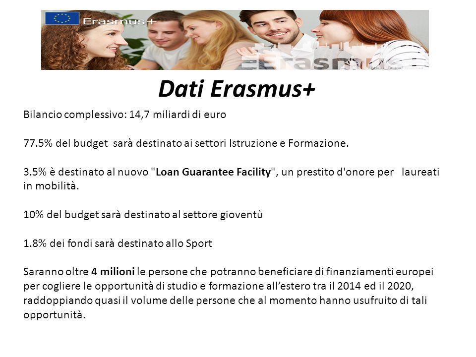 Dati Erasmus+ Bilancio complessivo: 14,7 miliardi di euro 77.5% del budget sarà destinato ai settori Istruzione e Formazione. 3.5% è destinato al nuov