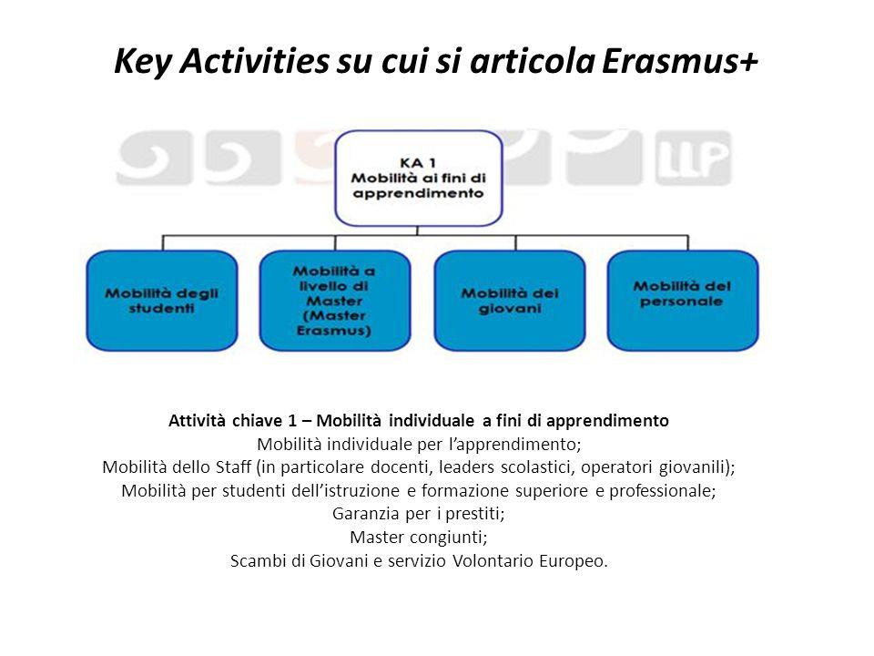Key Activities su cui si articola Erasmus+ Attività chiave 1 – Mobilità individuale a fini di apprendimento Mobilità individuale per l'apprendimento;