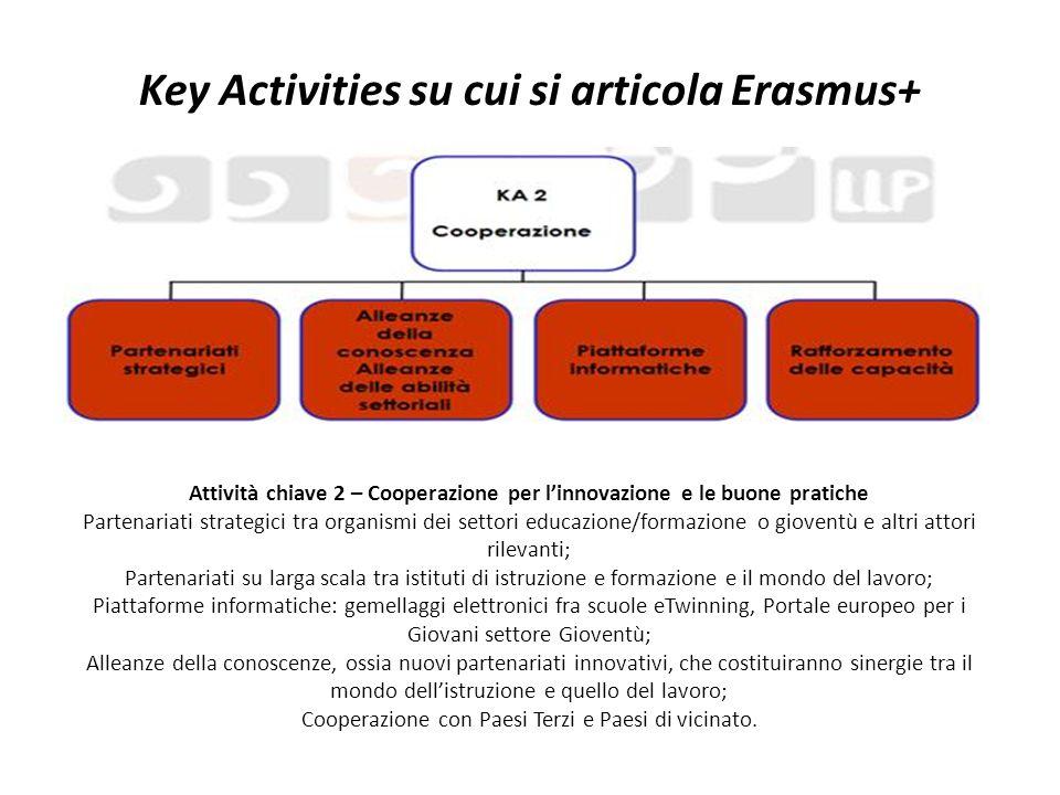 Key Activities su cui si articola Erasmus+ Attività chiave 2 – Cooperazione per l'innovazione e le buone pratiche Partenariati strategici tra organism
