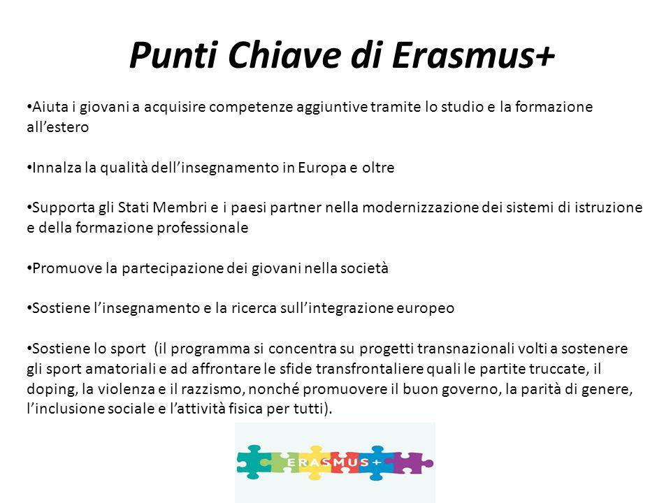 Punti Chiave di Erasmus+ Aiuta i giovani a acquisire competenze aggiuntive tramite lo studio e la formazione all'estero Innalza la qualità dell'insegn
