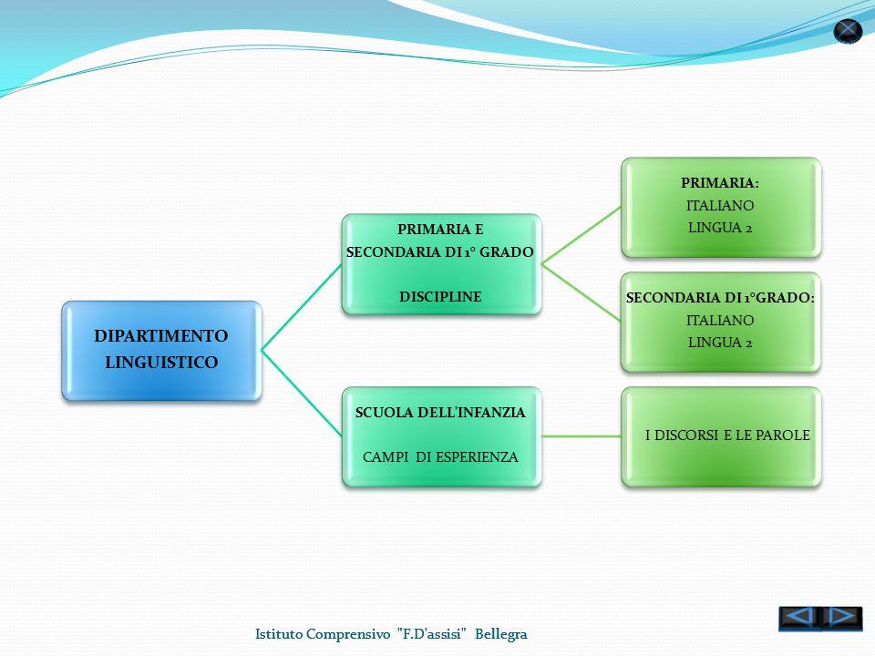 Istituto Comprensivo F.D assisi Bellegra DIPARTIMENTO LINGUISTICO PRIMARIA E SECONDARIA DI 1° GRADO DISCIPLINE PRIMARIA: ITALIANO LINGUA 2 SECONDARIA DI 1°GRADO: ITALIANO LINGUA 2 SCUOLA DELL INFANZIA CAMPI DI ESPERIENZA I DISCORSI E LE PAROLE