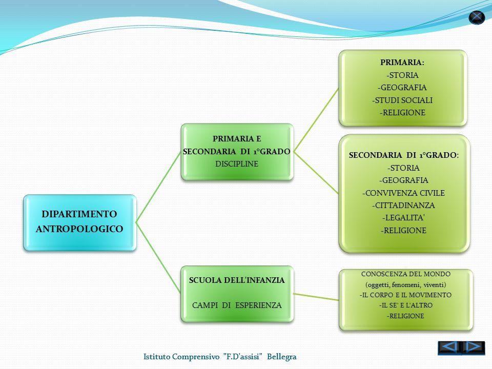 Istituto Comprensivo F.D assisi Bellegra DIPARTIMENTO ANTROPOLOGICO PRIMARIA E SECONDARIA DI 1°GRADO DISCIPLINE PRIMARIA: -STORIA -GEOGRAFIA -STUDI SOCIALI -RELIGIONE SECONDARIA DI 1°GRADO: -STORIA -GEOGRAFIA -CONVIVENZA CIVILE -CITTADINANZA -LEGALITA -RELIGIONE SCUOLA DELL INFANZIA CAMPI DI ESPERIENZA - CONOSCENZA DEL MONDO (oggetti, fenomeni, viventi) -IL CORPO E IL MOVIMENTO -IL SE E L ALTRO -RELIGIONE Istituto Comprensivo F.D assisi Bellegra