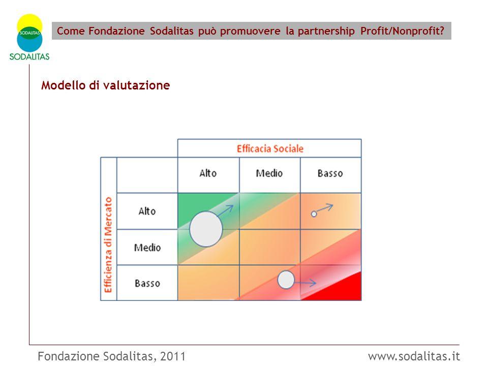 Fondazione Sodalitas, 2011 www.sodalitas.it Come Fondazione Sodalitas può promuovere la partnership Profit/Nonprofit? Modello di valutazione