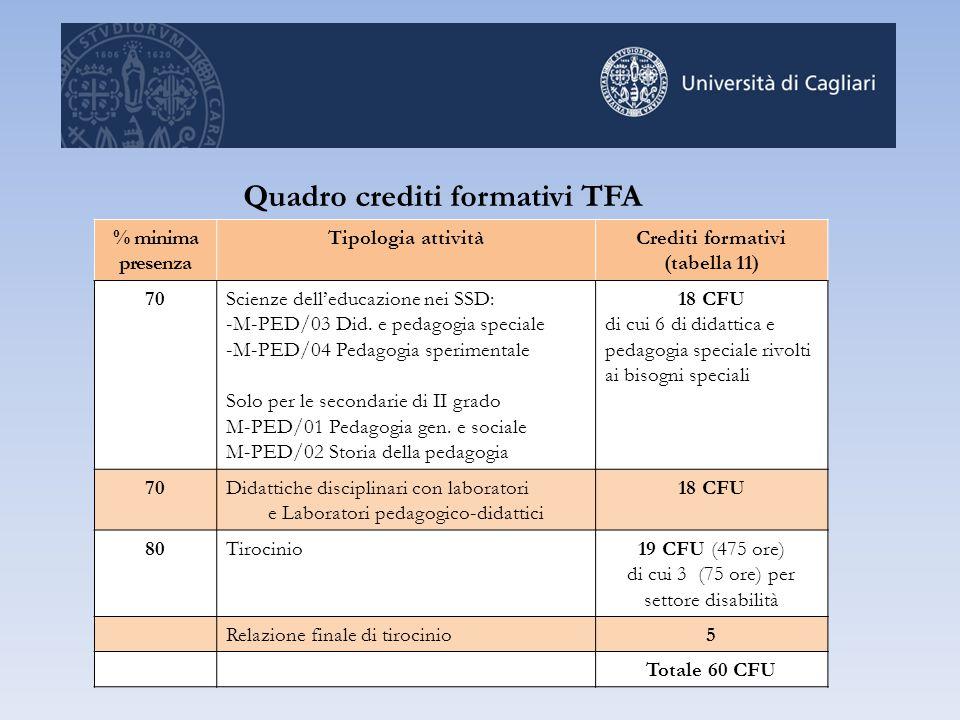 Quadro crediti formativi TFA % minima presenza Tipologia attivitàCrediti formativi (tabella 11) 70Scienze dell'educazione nei SSD: -M-PED/03 Did. e pe