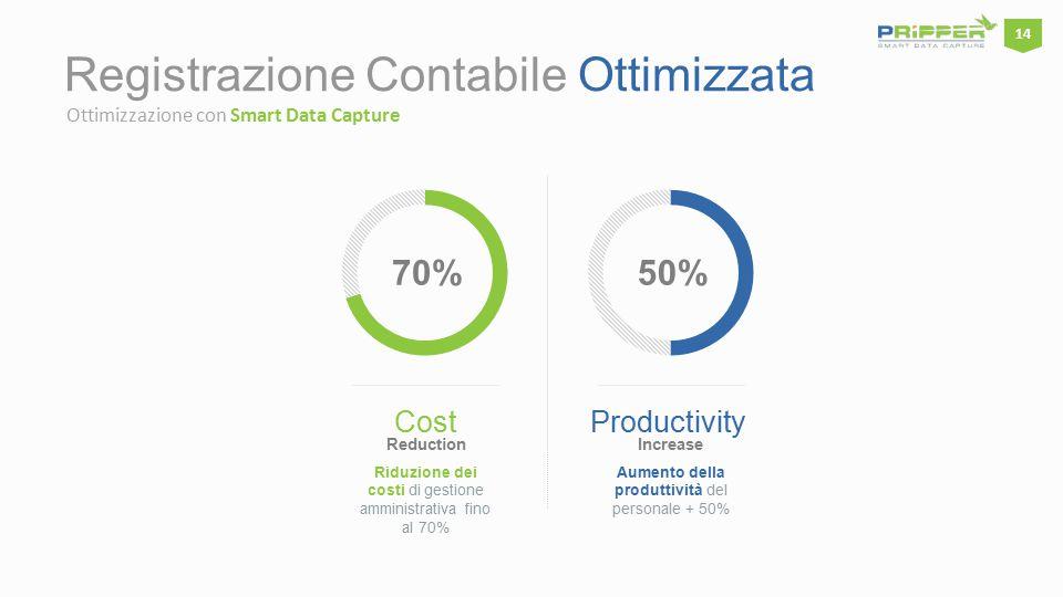Registrazione Contabile Ottimizzata Ottimizzazione con Smart Data Capture 70%50% Riduzione dei costi di gestione amministrativa fino al 70% Cost Reduction Aumento della produttività del personale + 50% Productivity Increase 14