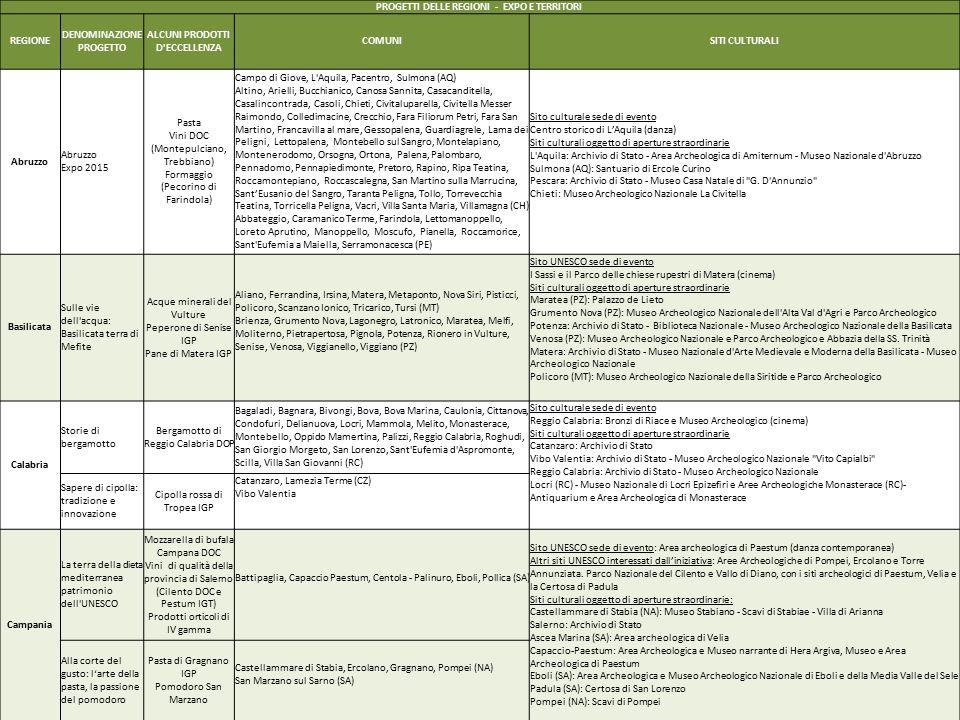 PROGETTI DELLE REGIONI - EXPO E TERRITORI REGIONE DENOMINAZIONE PROGETTO ALCUNI PRODOTTI D ECCELLENZA COMUNISITI CULTURALI Abruzzo Expo 2015 Pasta Vini DOC (Montepulciano, Trebbiano) Formaggio (Pecorino di Farindola) Campo di Giove, L Aquila, Pacentro, Sulmona (AQ) Altino, Arielli, Bucchianico, Canosa Sannita, Casacanditella, Casalincontrada, Casoli, Chieti, Civitaluparella, Civitella Messer Raimondo, Colledimacine, Crecchio, Fara Filiorum Petri, Fara San Martino, Francavilla al mare, Gessopalena, Guardiagrele, Lama dei Peligni, Lettopalena, Montebello sul Sangro, Montelapiano, Montenerodomo, Orsogna, Ortona, Palena, Palombaro, Pennadomo, Pennapiedimonte, Pretoro, Rapino, Ripa Teatina, Roccamontepiano, Roccascalegna, San Martino sulla Marrucina, Sant'Eusanio del Sangro, Taranta Peligna, Tollo, Torrevecchia Teatina, Torricella Peligna, Vacri, Villa Santa Maria, Villamagna (CH) Abbateggio, Caramanico Terme, Farindola, Lettomanoppello, Loreto Aprutino, Manoppello, Moscufo, Pianella, Roccamorice, Sant Eufemia a Maiella, Serramonacesca (PE) Sito culturale sede di evento Centro storico di L'Aquila (danza) Siti culturali oggetto di aperture straordinarie L Aquila: Archivio di Stato - Area Archeologica di Amiternum - Museo Nazionale d Abruzzo Sulmona (AQ): Santuario di Ercole Curino Pescara: Archivio di Stato - Museo Casa Natale di G.