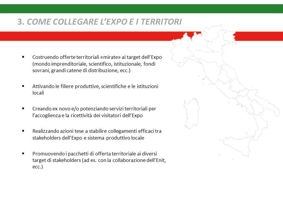 3. COME COLLEGARE L'EXPO E I TERRITORI  Costruendo offerte territoriali «mirate» ai target dell'Expo (mondo imprenditoriale, scientifico, istituziona