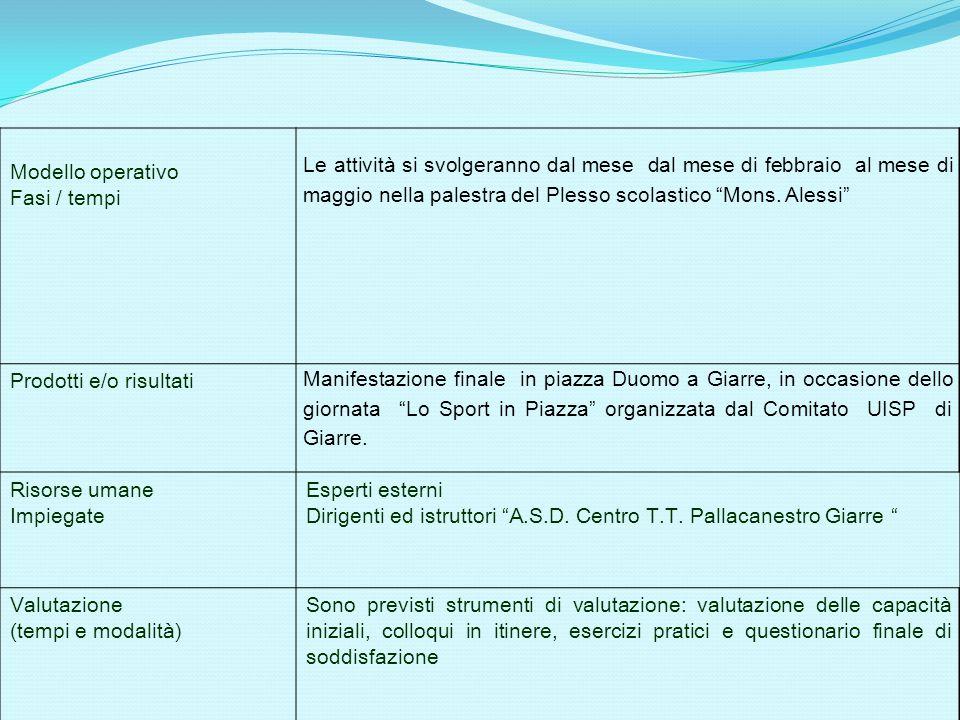 """Modello operativo Fasi / tempi Le attività si svolgeranno dal mese dal mese di febbraio al mese di maggio nella palestra del Plesso scolastico """"Mons."""