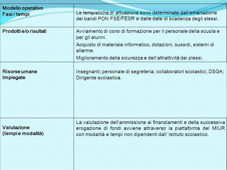 Modello operativo Fasi / tempi Le tempistiche di attuazione sono determinate dall'emanazione dei bandi PON FSE/FESR e dalle date di scadenza degli ste