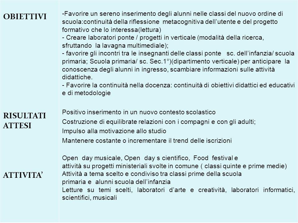 OBIETTIVI RISULTATI ATTESI ATTIVITA' -Favorire un sereno inserimento degli alunni nelle classi del nuovo ordine di scuola:continuità della riflessione
