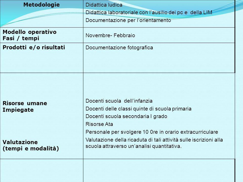 Metodologie Didattica ludica Didattica laboratoriale con l'ausilio dei pc e della LIM Documentazione per l'orientamento Modello operativo Fasi / tempi
