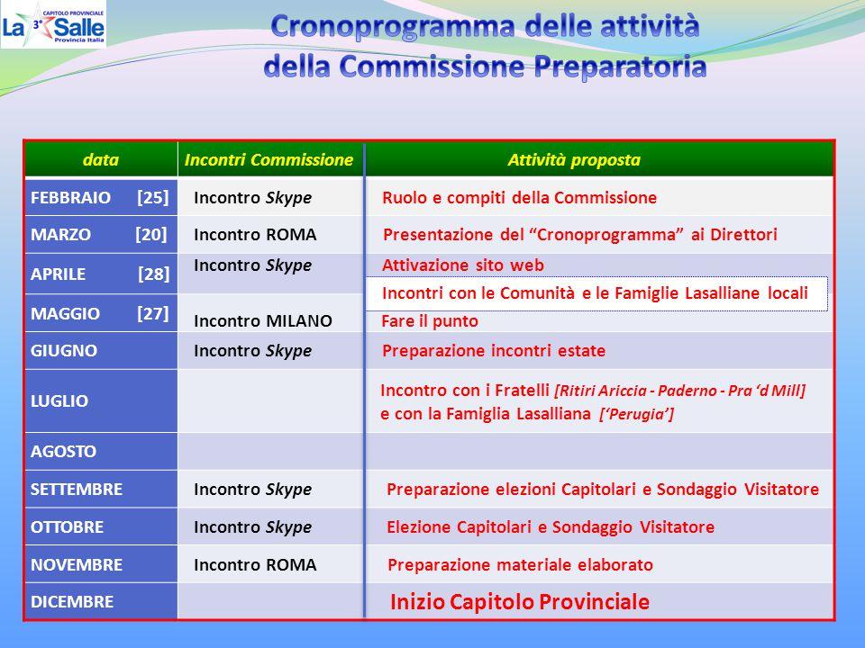 """dataIncontri Commissione Attività proposta FEBBRAIO [25] Incontro Skype Ruolo e compiti della Commissione MARZO [20] Incontro ROMA Presentazione del """""""