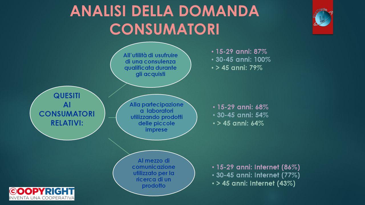 All'utilità di usufruire di una consulenza qualificata durante gli acquisti Alla partecipazione a laboratori utilizzando prodotti delle piccole imprese Al mezzo di comunicazione utilizzato per la ricerca di un prodotto QUESITI AI CONSUMATORI RELATIVI: ANALISI DELLA DOMANDA CONSUMATORI 15-29 anni: 87% 30-45 anni: 100% > 45 anni: 79% 15-29 anni: Internet (86%) 30-45 anni: Internet (77%) > 45 anni: Internet (43%) 15-29 anni: 68% 30-45 anni: 54% > 45 anni: 64%