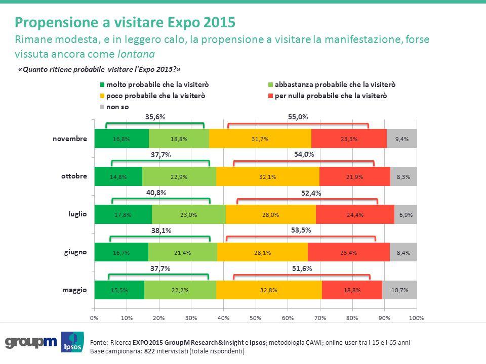 Propensione a visitare Expo 2015 Rimane modesta, e in leggero calo, la propensione a visitare la manifestazione, forse vissuta ancora come lontana Fonte: Ricerca EXPO2015 GroupM Research&Insight e Ipsos; metodologia CAWI; online user tra i 15 e i 65 anni Base campionaria: 822 intervistati (totale rispondenti) «Quanto ritiene probabile visitare l Expo 2015?» 38,1% 53,5% 37,7% 51,6% 40,8% 52,4% 37,7% 54,0% 35,6% 55,0%