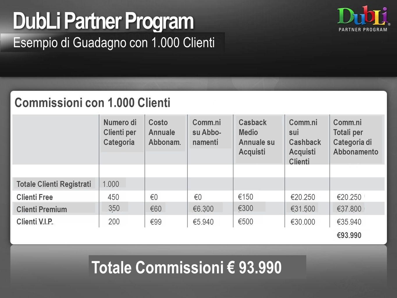 Commissioni con 1.000 Clienti Totale Commissioni € 93.990 Numero di Clienti per Categoria Costo Annuale Abbonam. Comm.ni su Abbo- namenti Casback Medi