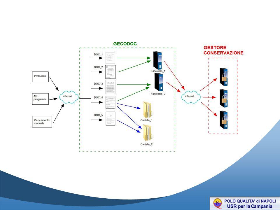 Il file così caricato inizia ad essere elaborato dal sistema.