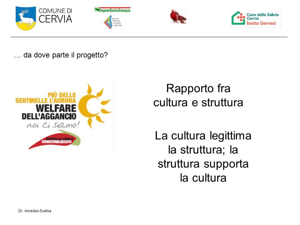 Rapporto fra cultura e struttura … da dove parte il progetto.