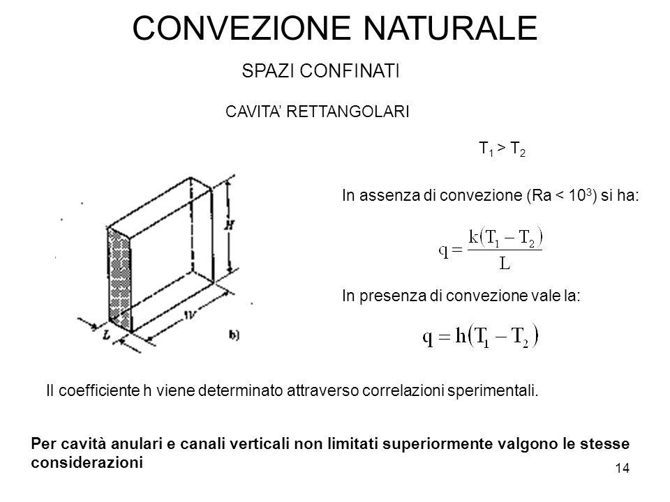 CONVEZIONE NATURALE SPAZI CONFINATI CAVITA' RETTANGOLARI T 1 > T 2 In assenza di convezione (Ra < 10 3 ) si ha: In presenza di convezione vale la: Il