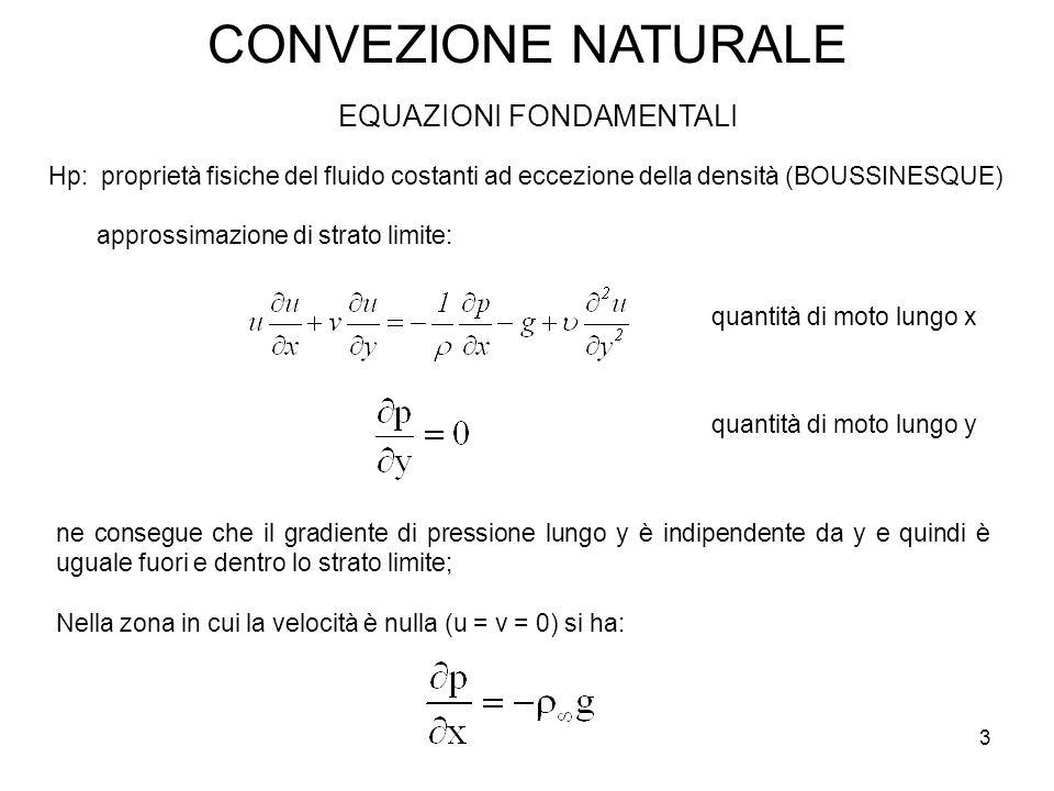 CONVEZIONE NATURALE Hp: proprietà fisiche del fluido costanti ad eccezione della densità (BOUSSINESQUE) approssimazione di strato limite: EQUAZIONI FO