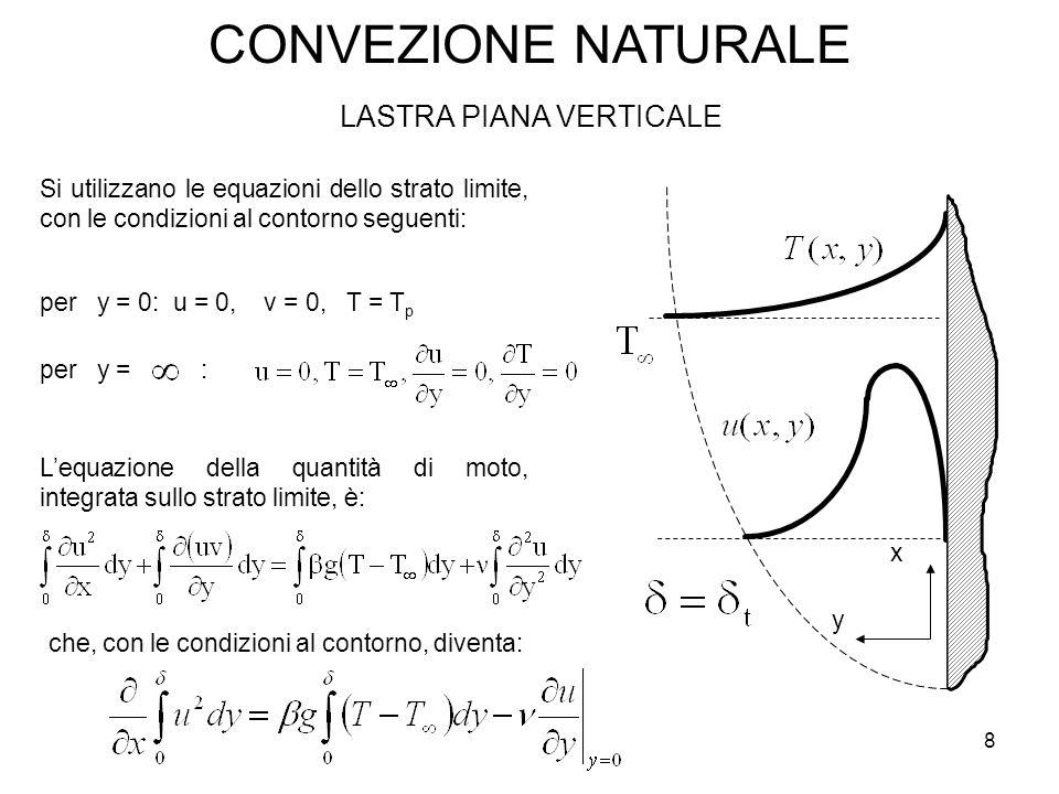 CONVEZIONE NATURALE LASTRA PIANA VERTICALE Si utilizzano le equazioni dello strato limite, con le condizioni al contorno seguenti: per y = 0: u = 0, v