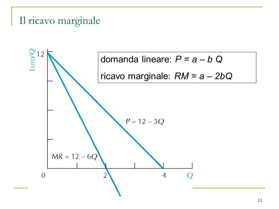 11 Il ricavo marginale domanda lineare: P = a – b Q ricavo marginale: RM = a – 2bQ