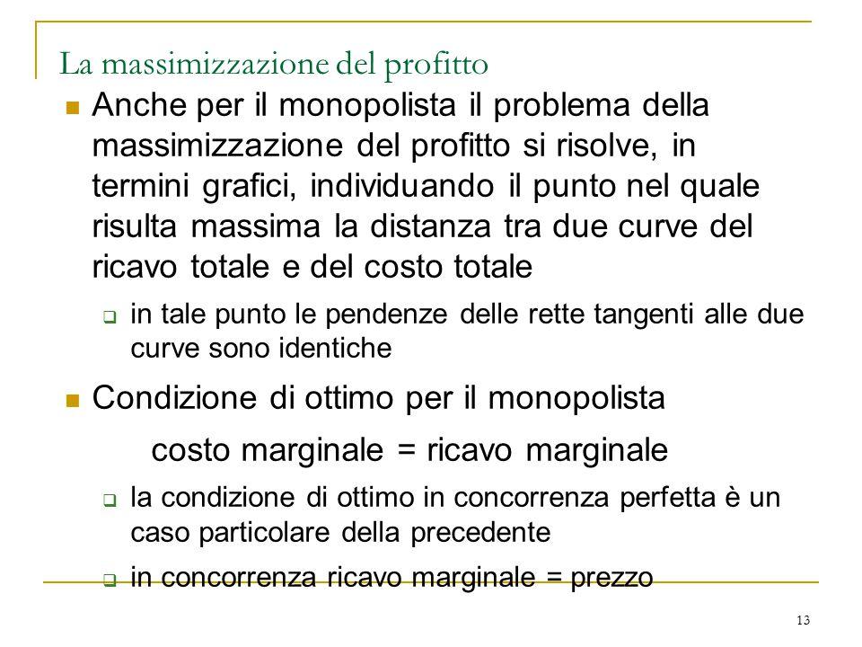 13 La massimizzazione del profitto Anche per il monopolista il problema della massimizzazione del profitto si risolve, in termini grafici, individuand