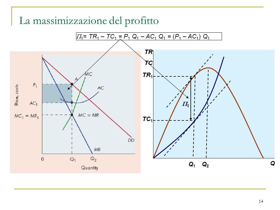 14 La massimizzazione del profitto Q1Q1 Q2Q2 Q TR TC TR 1 TC 1   1 = TR 1 – TC 1 = P 1 Q 1 – AC 1 Q 1 = (P 1 – AC 1 ) Q 1
