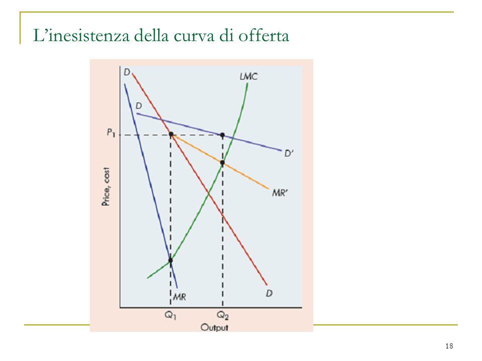 18 L'inesistenza della curva di offerta