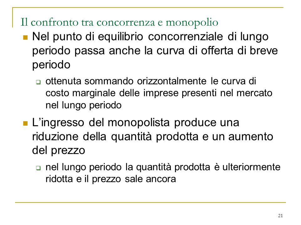 21 Il confronto tra concorrenza e monopolio Nel punto di equilibrio concorrenziale di lungo periodo passa anche la curva di offerta di breve periodo 