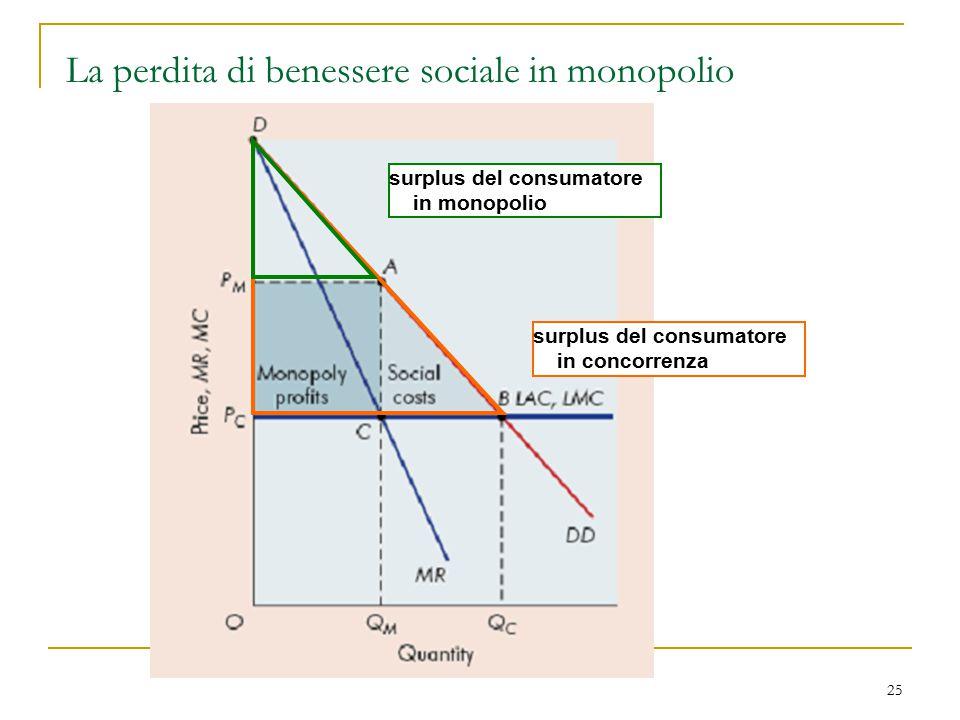25 La perdita di benessere sociale in monopolio surplus del consumatore in concorrenza surplus del consumatore in monopolio