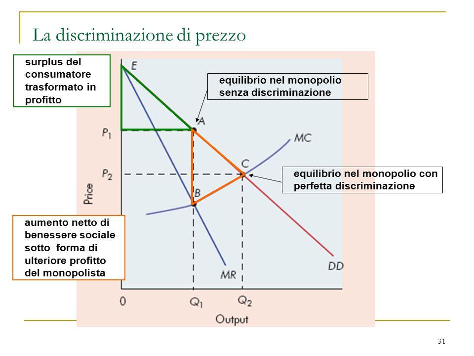 31 La discriminazione di prezzo equilibrio nel monopolio senza discriminazione equilibrio nel monopolio con perfetta discriminazione surplus del consu