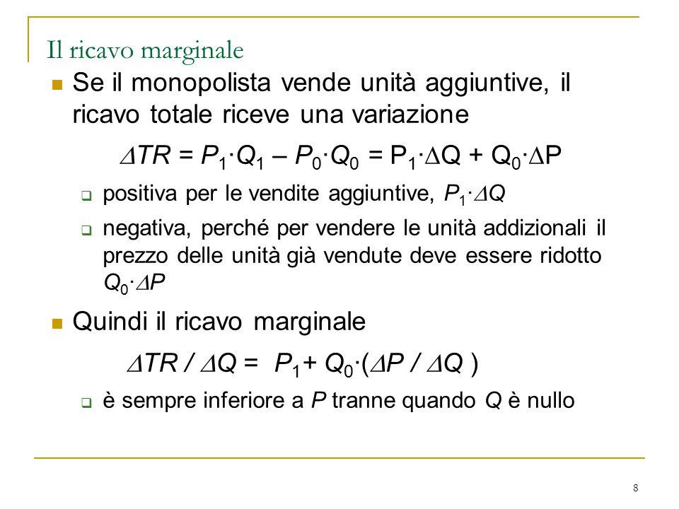 8 Il ricavo marginale Se il monopolista vende unità aggiuntive, il ricavo totale riceve una variazione  TR = P 1 ·Q 1 – P 0 ·Q 0 = P 1 ·  Q + Q 0 ·