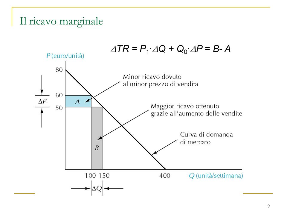 9 Il ricavo marginale  TR = P 1 ·  Q + Q 0 ·  P = B- A