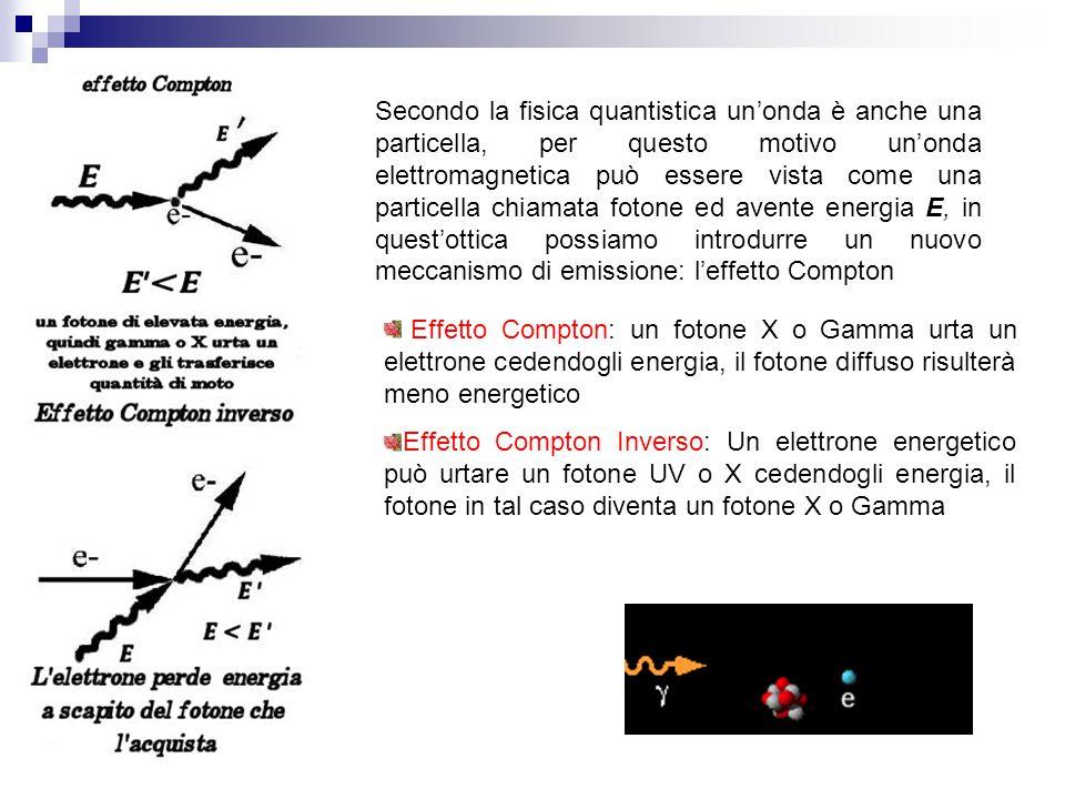 Secondo la fisica quantistica un'onda è anche una particella, per questo motivo un'onda elettromagnetica può essere vista come una particella chiamata fotone ed avente energia E, in quest'ottica possiamo introdurre un nuovo meccanismo di emissione: l'effetto Compton Effetto Compton: un fotone X o Gamma urta un elettrone cedendogli energia, il fotone diffuso risulterà meno energetico Effetto Compton Inverso: Un elettrone energetico può urtare un fotone UV o X cedendogli energia, il fotone in tal caso diventa un fotone X o Gamma
