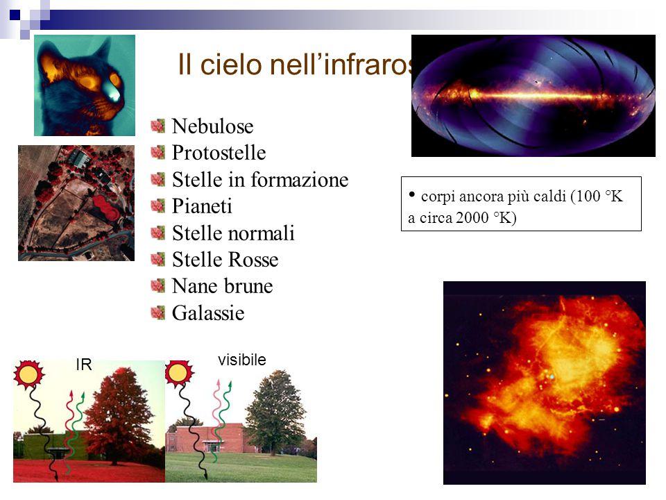 Il cielo nell'infrarosso corpi ancora più caldi (100 °K a circa 2000 °K) Nebulose Protostelle Stelle in formazione Pianeti Stelle normali Stelle Rosse Nane brune Galassie IR visibile