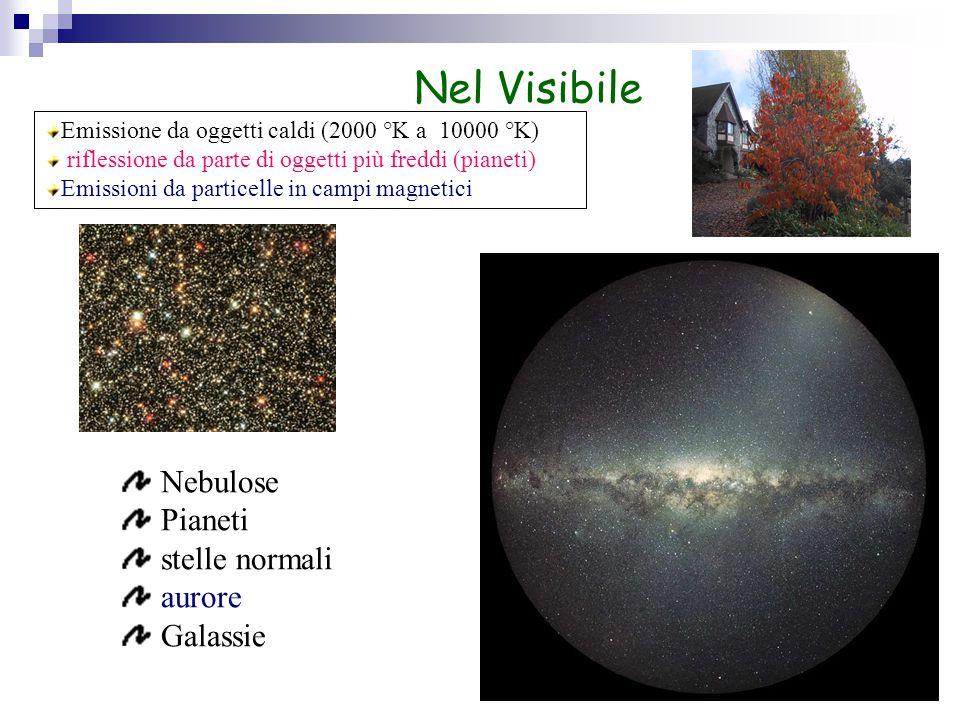 Nel Visibile Emissione da oggetti caldi (2000 °K a 10000 °K) riflessione da parte di oggetti più freddi (pianeti) Emissioni da particelle in campi magnetici Nebulose Pianeti stelle normali aurore Galassie