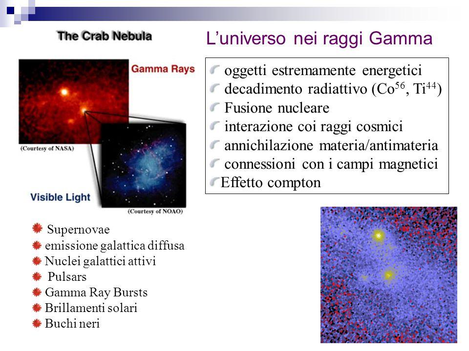 L'universo nei raggi Gamma oggetti estremamente energetici decadimento radiattivo (Co 56, Ti 44 ) Fusione nucleare interazione coi raggi cosmici annichilazione materia/antimateria connessioni con i campi magnetici Effetto compton Supernovae emissione galattica diffusa Nuclei galattici attivi Pulsars Gamma Ray Bursts Brillamenti solari Buchi neri