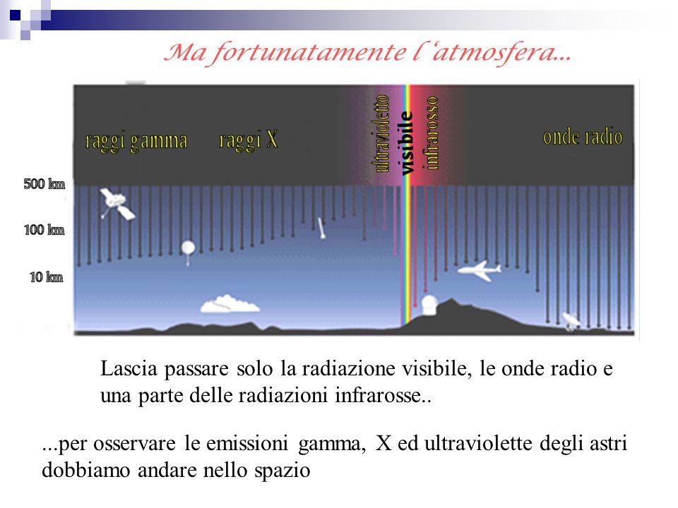 Ma fortunatamente l 'atmosfera... Lascia passare solo la radiazione visibile, le onde radio e una parte delle radiazioni infrarosse.....per osservare